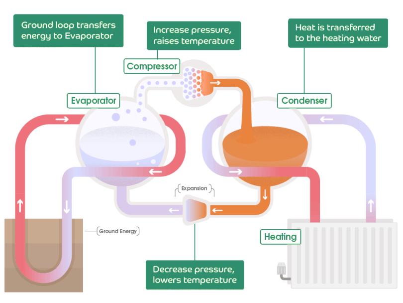 Princip fungování tepelného čerpadla, schéma